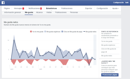 Indicadores Facebook