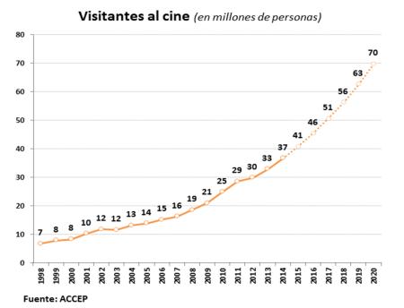 Visitantes al cine en Perú