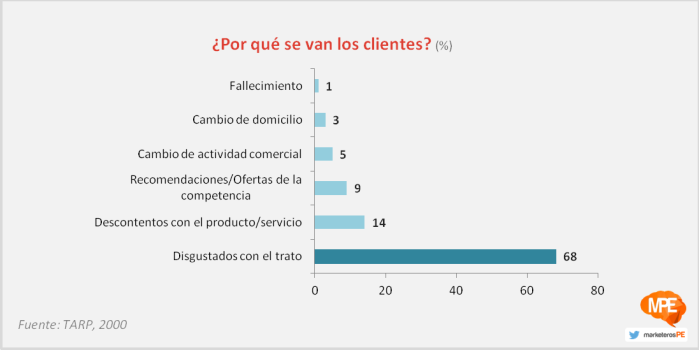 #MarketerosPE - Carlos Mellado G - cmelladog - Por qué se van los clientes