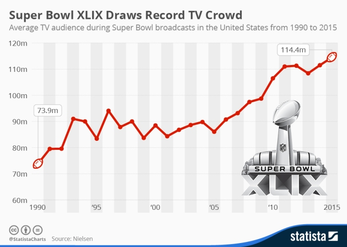 Super_Bowl_TV_audience