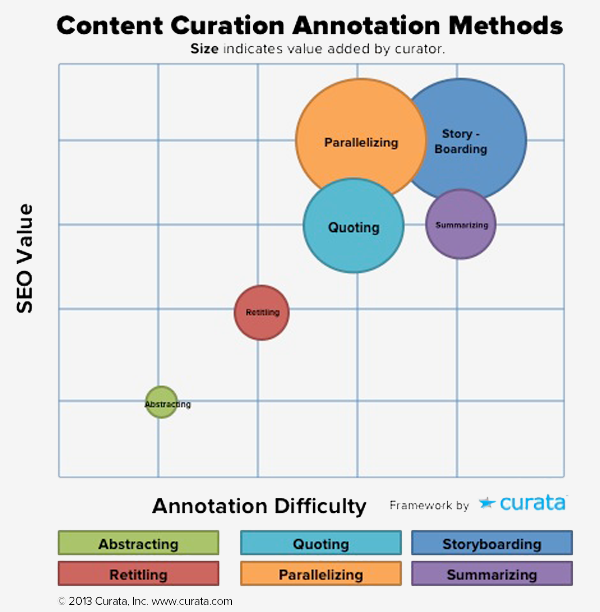 annotation_curata