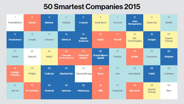 mit-technology-review-smartest-companies-2015