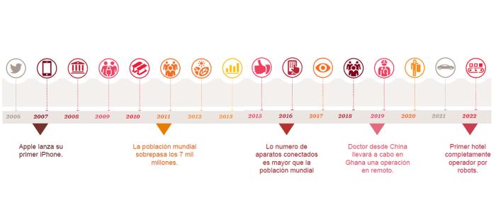 evolución-marketeros-peru-marketerospe-carlos-mellado-galvez-cmelladog-marketing