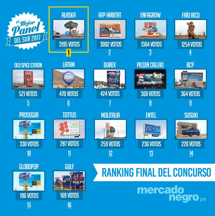 El-mejor-panel-del-sur-paneles-publicitarios-publicidad-marketing-peru-marketerospe-carlos-mellado-g-blogger-mercadologo-ranking