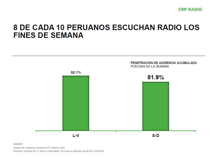 cuantas personas escucha radio en la semana
