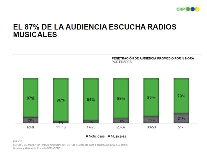 Cuántas personas escuchan radios musicales