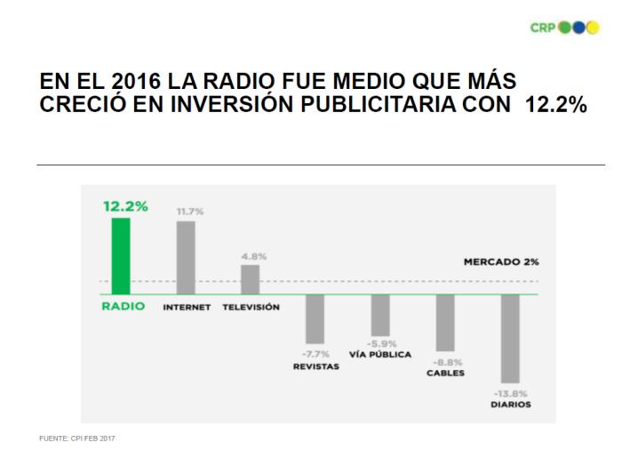 radio el medio que más inversión tuvo