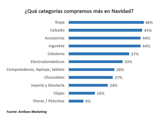 navidad-retail-sociedad-peruana-de-marketing-marketing-automation-MarketerosPE-Carlos Mellado G-marketing-blog-peru-marketing-blogger-peru-mercadologo-1