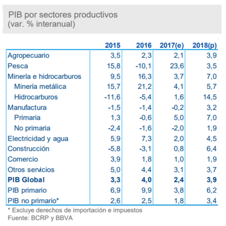 economia-peru-bbva-MarketerosPE-Carlos Mellado G-marketing-blog-peru-marketing-blogger-peru-mercadologo