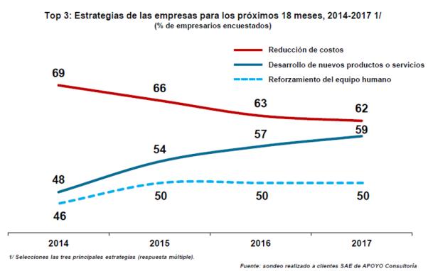 economia-peru-estrategias-apoyo-consultoria-MarketerosPE-Carlos Mellado G-marketing-blog-peru-marketing-blogger-peru-mercadologo