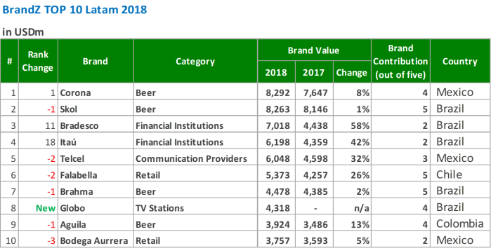 kantar-brandz-2018-marcas-ranking-latam-marketing-peru-marketeros-carlos-mellado-g-blog