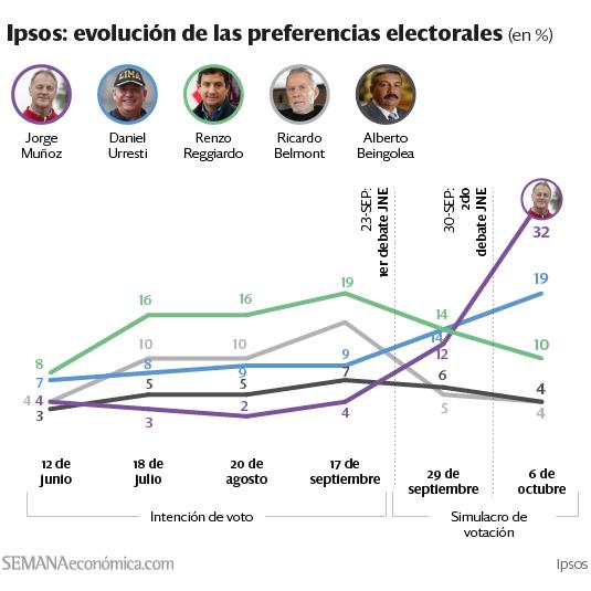Fuente: Ipsos / Semana Económica